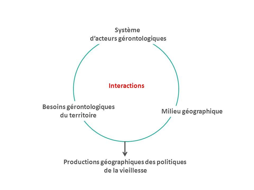 Interactions Productions géographiques des politiques de la vieillesse Besoins gérontologiques du territoire Milieu géographique Système dacteurs gérontologiques