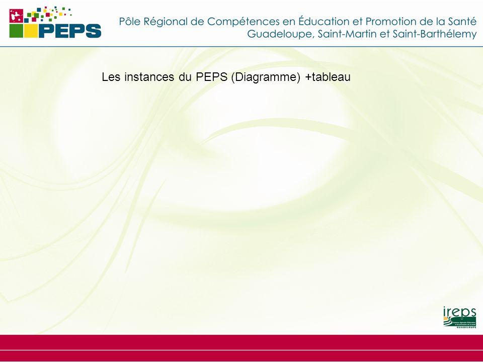 Les instances du PEPS (Diagramme) +tableau