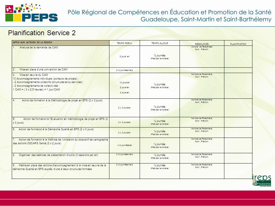 Planification Service 2 APPUI AUX ACTEURS DE LA REGION TEMPS PREVUTEMPS ALLOUE RESSOURCESPLANIFICATION 1. Analyse de la demande de CAM 3 jours/ an ½ j