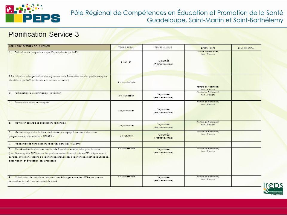 Planification Service 3 APPUI AUX ACTEURS DE LA REGION TEMPS PREVUTEMPS ALLOUE RESSOURCESPLANIFICATION 1. Évaluation de programmes spécifiques pilotés