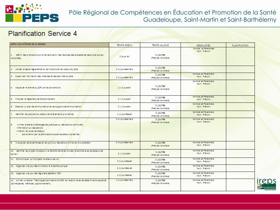 Planification Service 4 APPUI AUX ACTEURS DE LA REGION TEMPS PREVUTEMPS ALLOUE RESSOURCESPLANIFICATION 1. Définir des orientations prioritaires à part