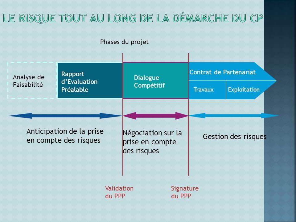 Phases du projet Analyse de Faisabilité Rapport dEvaluation Préalable Dialogue Compétitif Contrat de Partenariat Travaux Exploitation Anticipation de