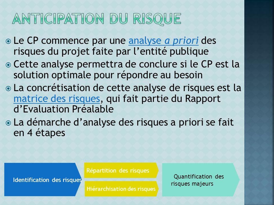 Identification des risques Répartition des risques Hiérarchisation des risques Quantification des risques majeurs Le CP commence par une analyse a pri