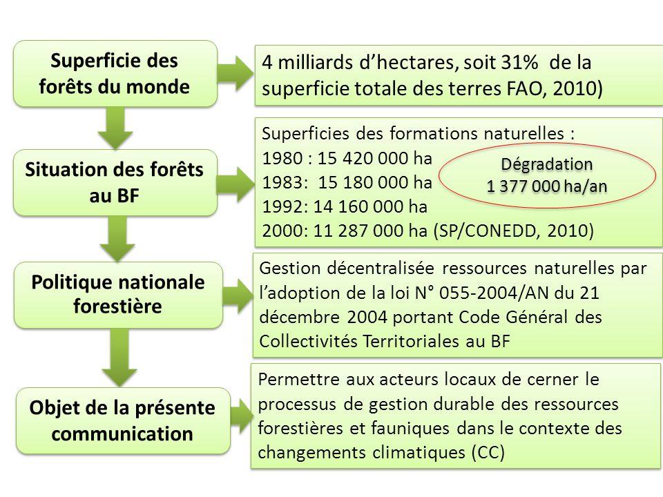 Situation des forêts au BF Politique nationale forestière Permettre aux acteurs locaux de cerner le processus de gestion durable des ressources forestières et fauniques dans le contexte des changements climatiques (CC) Gestion décentralisée ressources naturelles par ladoption de la loi N° 055-2004/AN du 21 décembre 2004 portant Code Général des Collectivités Territoriales au BF Superficies des formations naturelles : 1980 : 15 420 000 ha 1983: 15 180 000 ha 1992: 14 160 000 ha 2000: 11 287 000 ha (SP/CONEDD, 2010) Superficies des formations naturelles : 1980 : 15 420 000 ha 1983: 15 180 000 ha 1992: 14 160 000 ha 2000: 11 287 000 ha (SP/CONEDD, 2010) Superficie des forêts du monde 4 milliards dhectares, soit 31% de la superficie totale des terres FAO, 2010) Objet de la présente communication Dégradation 1 377 000 ha/an Dégradation 1 377 000 ha/an