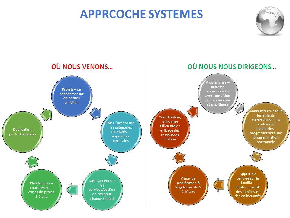Projets – se concentrer sur de petites activités Met l'accent sur les catégories d'enfants – approches verticales Met l'accent sur les services/gestio