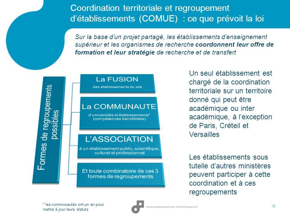 Coordination territoriale et regroupement détablissements (COMUE) : ce que prévoit la loi 12 Sur la base dun projet partagé, les établissements densei