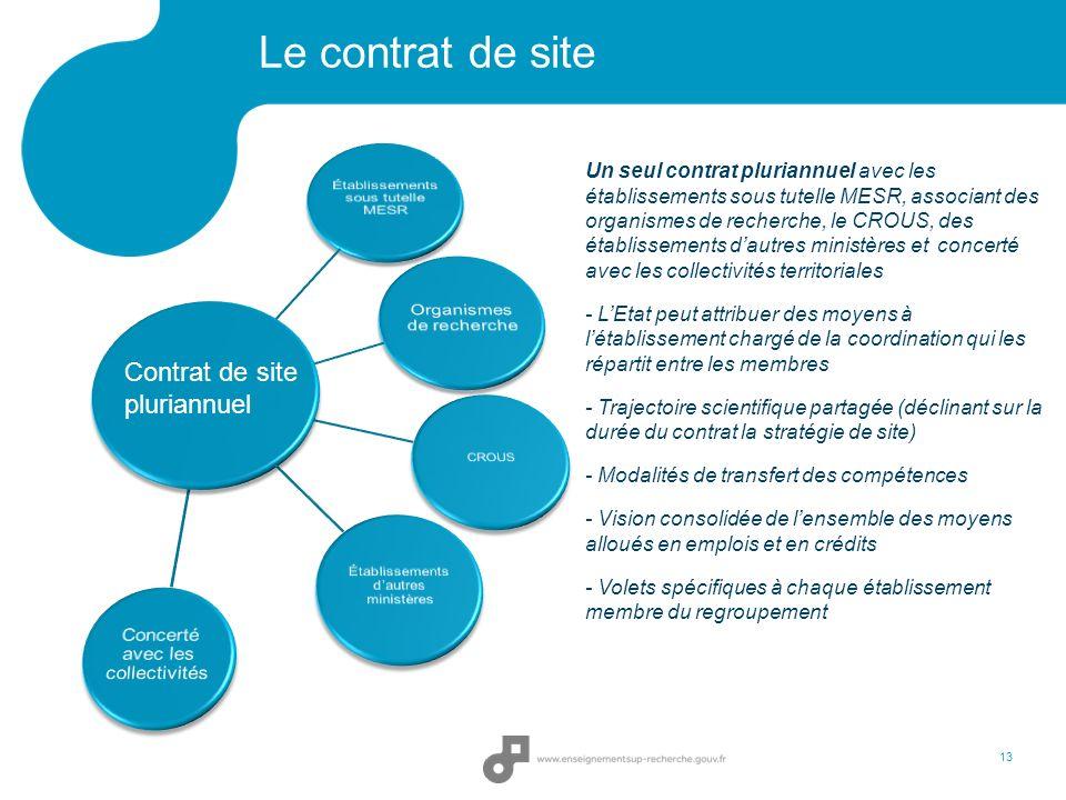 Le contrat de site 13 Contrat de site pluriannuel Un seul contrat pluriannuel avec les établissements sous tutelle MESR, associant des organismes de r