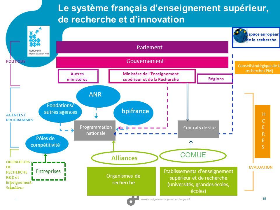 15 Le système français denseignement supérieur, de recherche et dinnovation -15 Ministère de lEnseignement supérieur et de la Recherche POLITIQUE OPER