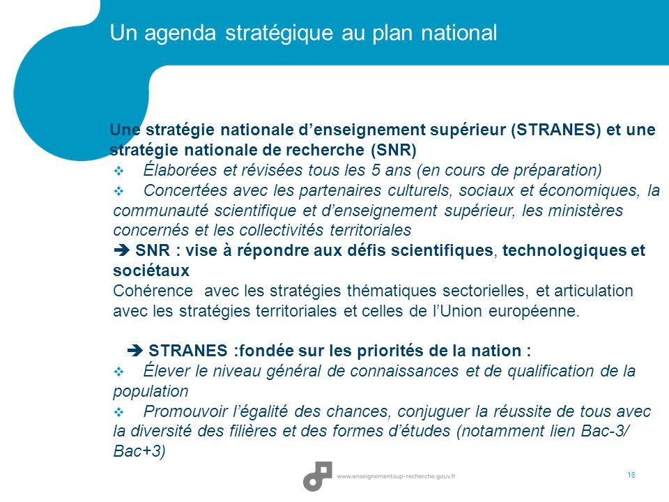 Un agenda stratégique au plan national Une stratégie nationale denseignement supérieur (STRANES) et une stratégie nationale de recherche (SNR) Élaboré