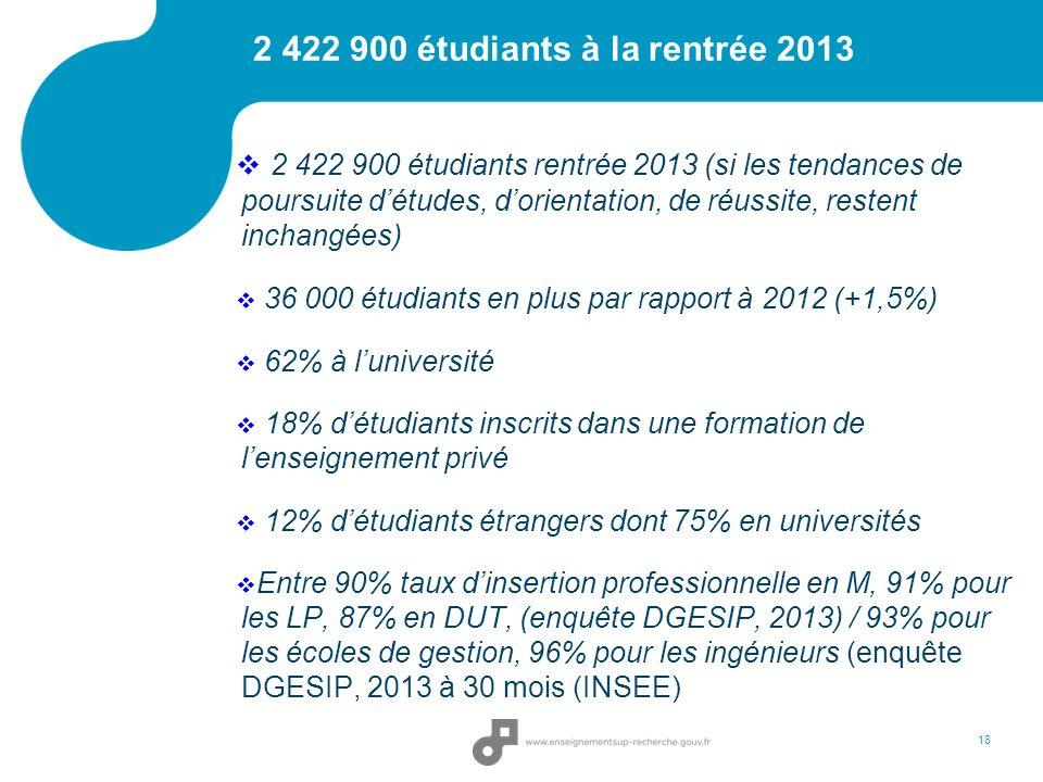 18 2 422 900 étudiants à la rentrée 2013 2 422 900 étudiants rentrée 2013 (si les tendances de poursuite détudes, dorientation, de réussite, restent inchangées) 36 000 étudiants en plus par rapport à 2012 (+1,5%) 62% à luniversité 18% détudiants inscrits dans une formation de lenseignement privé 12% détudiants étrangers dont 75% en universités Entre 90% taux dinsertion professionnelle en M, 91% pour les LP, 87% en DUT, (enquête DGESIP, 2013) / 93% pour les écoles de gestion, 96% pour les ingénieurs (enquête DGESIP, 2013 à 30 mois (INSEE)