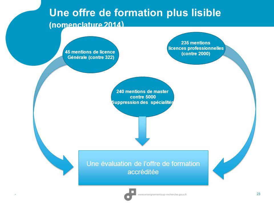 -23 Une offre de formation plus lisible (nomenclature 2014 ) 45 mentions de licence Générale (contre 322) 235 mentions licences professionnelles (cont