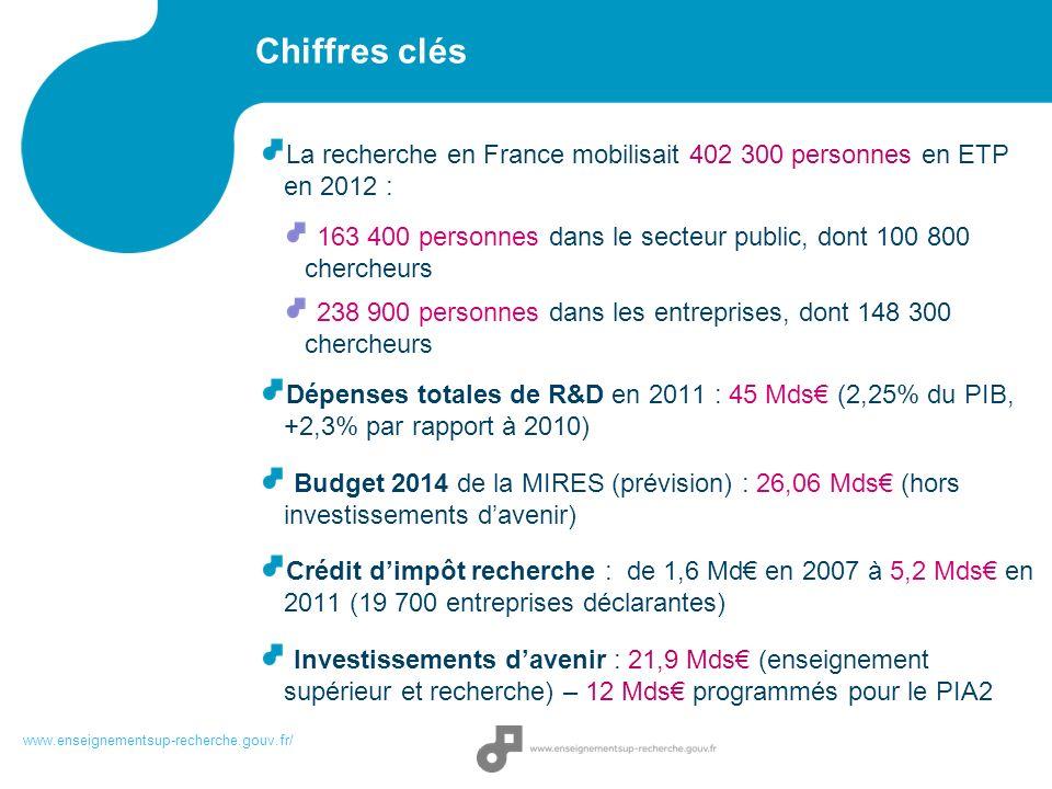 Chiffres clés La recherche en France mobilisait 402 300 personnes en ETP en 2012 : 163 400 personnes dans le secteur public, dont 100 800 chercheurs 2