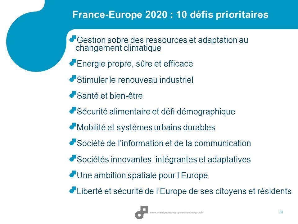 France-Europe 2020 : 10 défis prioritaires Gestion sobre des ressources et adaptation au changement climatique Energie propre, sûre et efficace Stimuler le renouveau industriel Santé et bien-être Sécurité alimentaire et défi démographique Mobilité et systèmes urbains durables Société de linformation et de la communication Sociétés innovantes, intégrantes et adaptatives Une ambition spatiale pour lEurope Liberté et sécurité de lEurope de ses citoyens et résidents 28