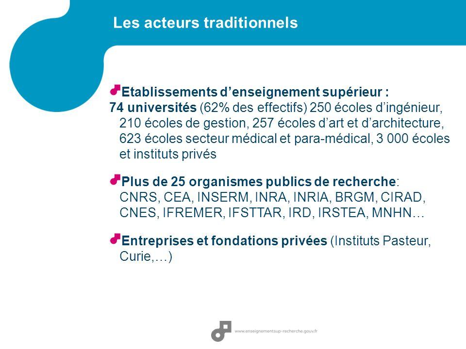 Etablissements denseignement supérieur : 74 universités (62% des effectifs) 250 écoles dingénieur, 210 écoles de gestion, 257 écoles dart et darchitecture, 623 écoles secteur médical et para-médical, 3 000 écoles et instituts privés Plus de 25 organismes publics de recherche: CNRS, CEA, INSERM, INRA, INRIA, BRGM, CIRAD, CNES, IFREMER, IFSTTAR, IRD, IRSTEA, MNHN… Entreprises et fondations privées (Instituts Pasteur, Curie,…) Les acteurs traditionnels