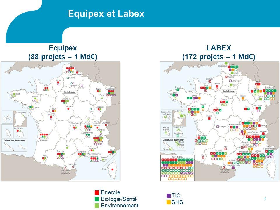 Energie Biologie/Santé Environnement TIC SHS Equipex et Labex 8 Equipex (88 projets – 1 Md) LABEX (172 projets – 1 Md)