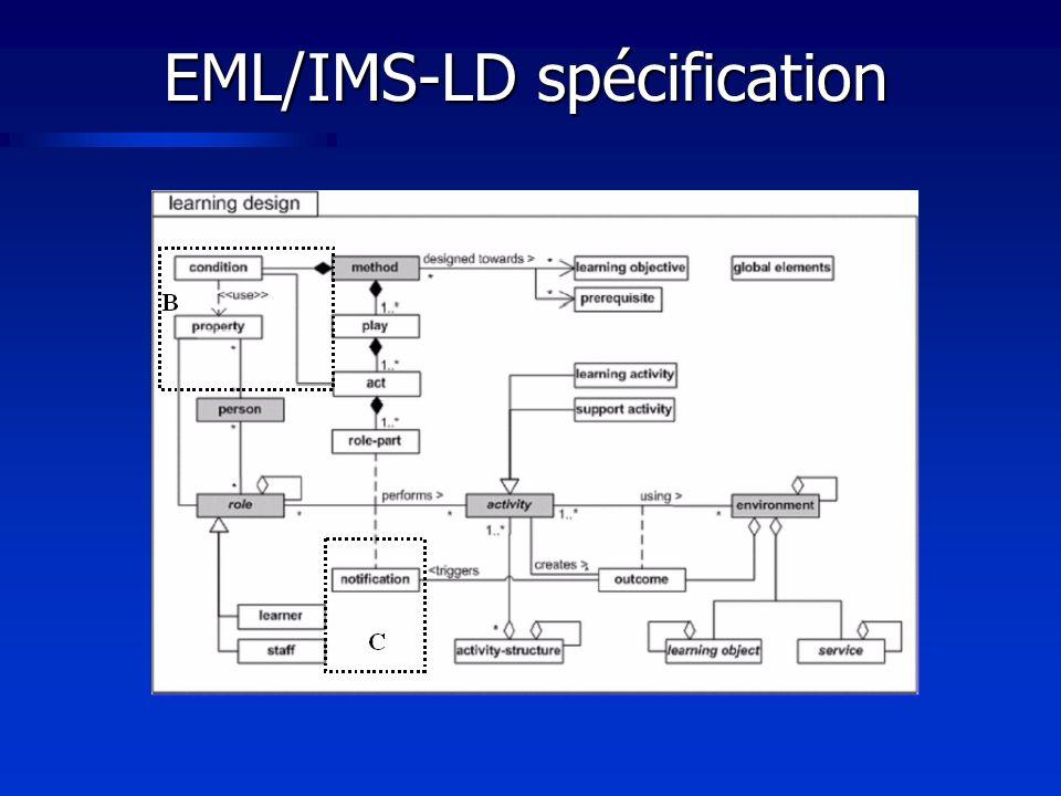 EML/IMS-LD spécification