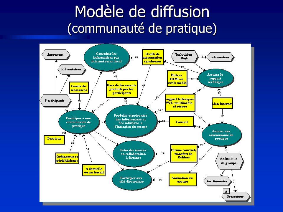 Modèle de diffusion (communauté de pratique)