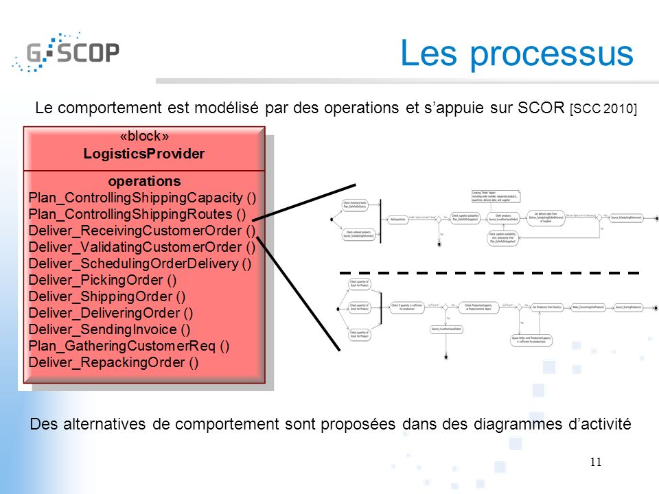 Les processus Le comportement est modélisé par des operations et sappuie sur SCOR [SCC 2010] 11 Des alternatives de comportement sont proposées dans d