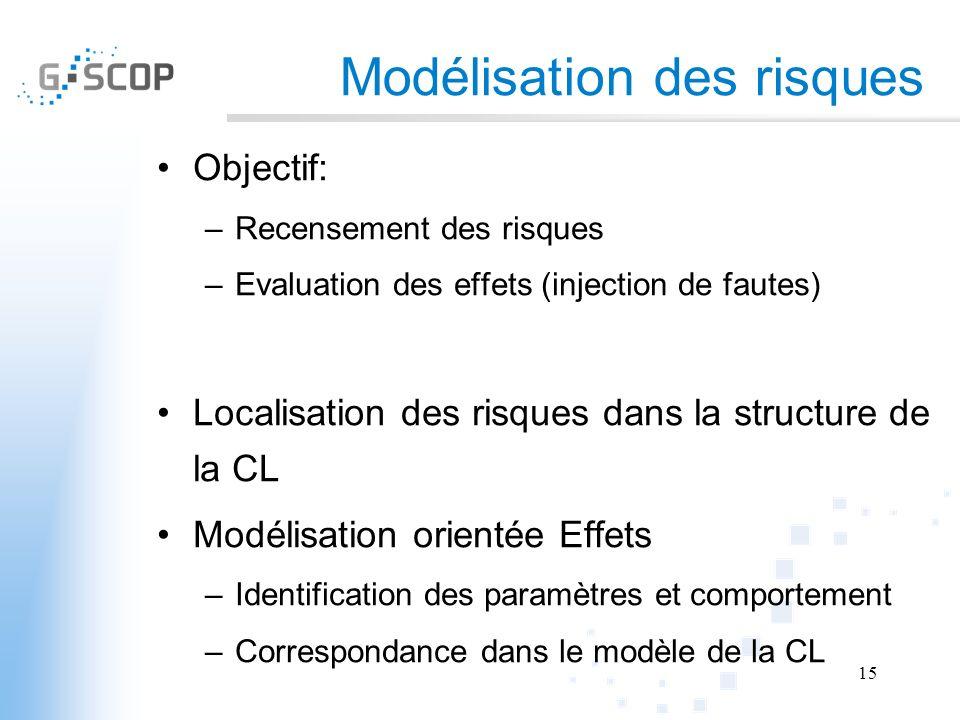 Modélisation des risques Objectif: –Recensement des risques –Evaluation des effets (injection de fautes) Localisation des risques dans la structure de