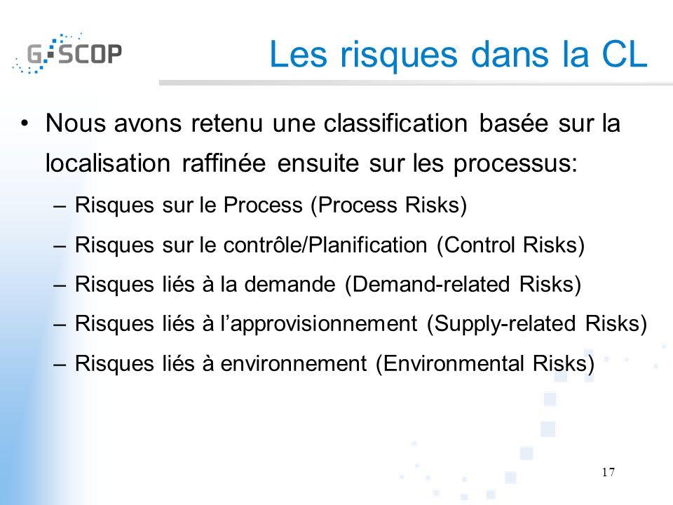Les risques dans la CL Nous avons retenu une classification basée sur la localisation raffinée ensuite sur les processus: –Risques sur le Process (Pro