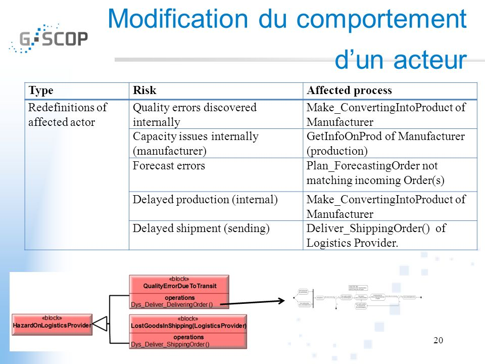 Modification du comportement dun acteur TypeRiskAffected process Redefinitions of affected actor Quality errors discovered internally Make_ConvertingIntoProduct of Manufacturer Capacity issues internally (manufacturer) GetInfoOnProd of Manufacturer (production) Forecast errorsPlan_ForecastingOrder not matching incoming Order(s) Delayed production (internal)Make_ConvertingIntoProduct of Manufacturer Delayed shipment (sending)Deliver_ShippingOrder() of Logistics Provider.