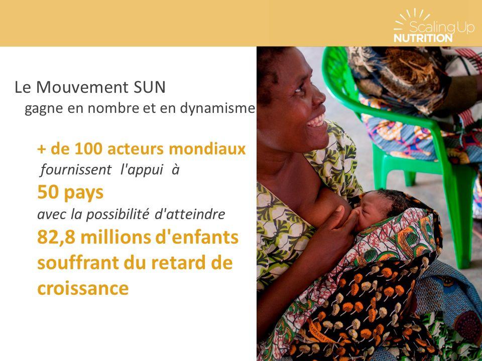Le Mouvement SUN gagne en nombre et en dynamisme + de 100 acteurs mondiaux fournissent l appui à 50 pays avec la possibilité d atteindre 82,8 millions d enfants souffrant du retard de croissance