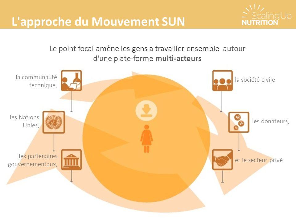 L approche du Mouvement SUN Le point focal amène les gens a travailler ensemble autour d une plate-forme multi-acteurs la communauté technique, les Nations Unies, les partenaires gouvernementaux, la société civile les donateurs, et le secteur privé