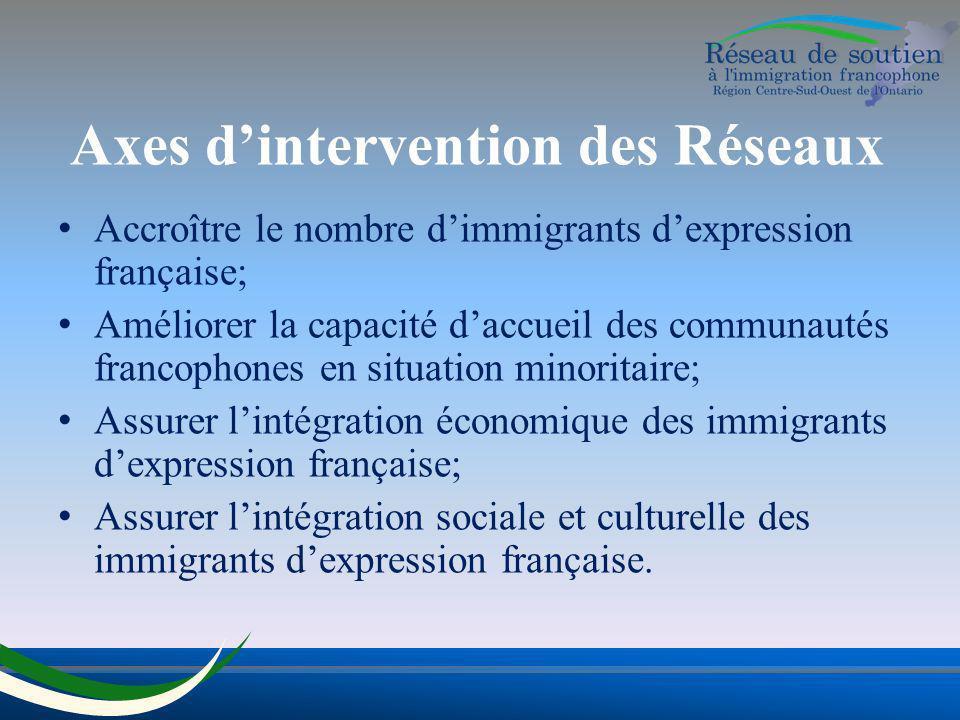 Axes dintervention des Réseaux Accroître le nombre dimmigrants dexpression française; Améliorer la capacité daccueil des communautés francophones en s