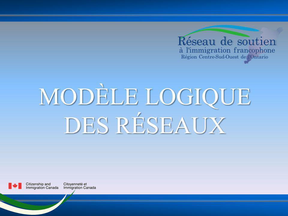MODÈLE LOGIQUE DES RÉSEAUX