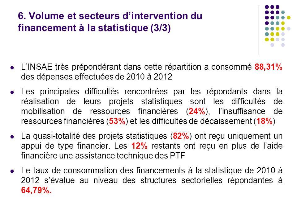 6. Volume et secteurs dintervention du financement à la statistique (3/3) LINSAE très prépondérant dans cette répartition a consommé 88,31% des dépens