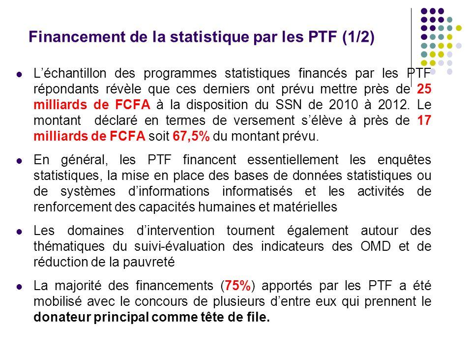 Financement de la statistique par les PTF (1/2) Léchantillon des programmes statistiques financés par les PTF répondants révèle que ces derniers ont p
