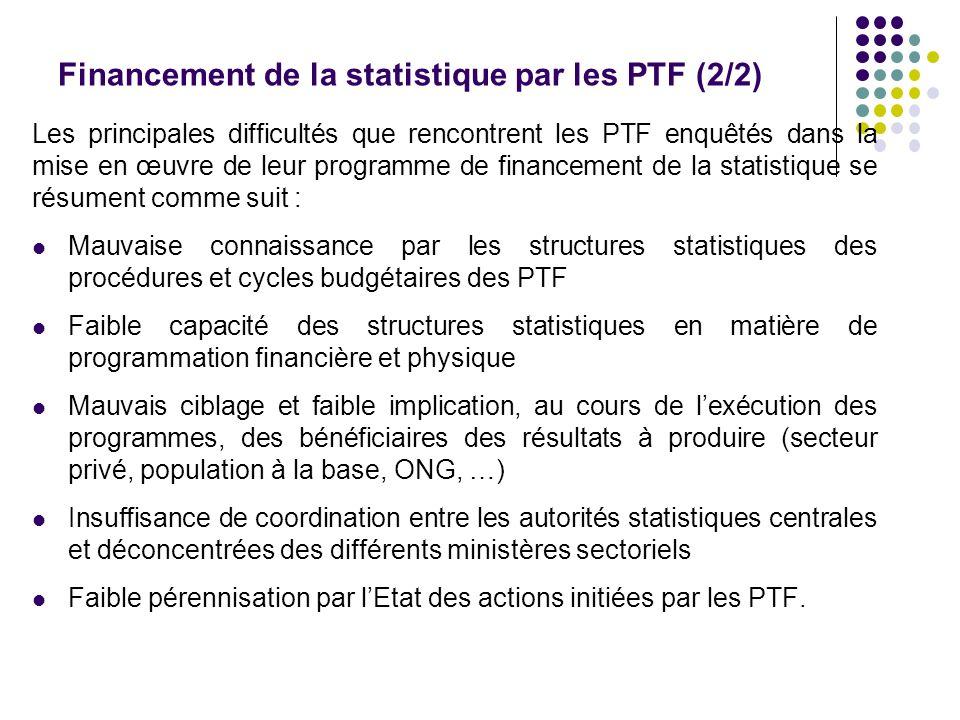 Financement de la statistique par les PTF (2/2) Les principales difficultés que rencontrent les PTF enquêtés dans la mise en œuvre de leur programme d