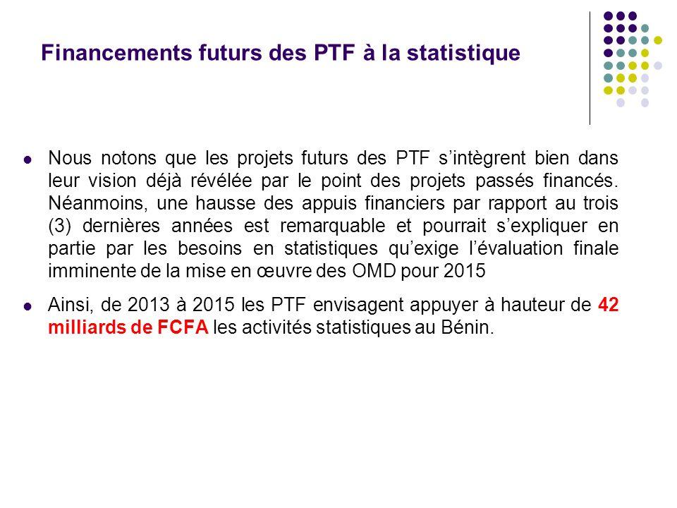 Financements futurs des PTF à la statistique Nous notons que les projets futurs des PTF sintègrent bien dans leur vision déjà révélée par le point des