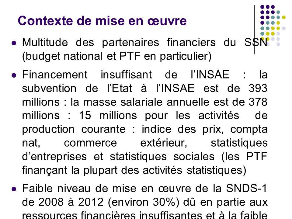 Contexte de mise en œuvre Multitude des partenaires financiers du SSN (budget national et PTF en particulier) Financement insuffisant de lINSAE : la s
