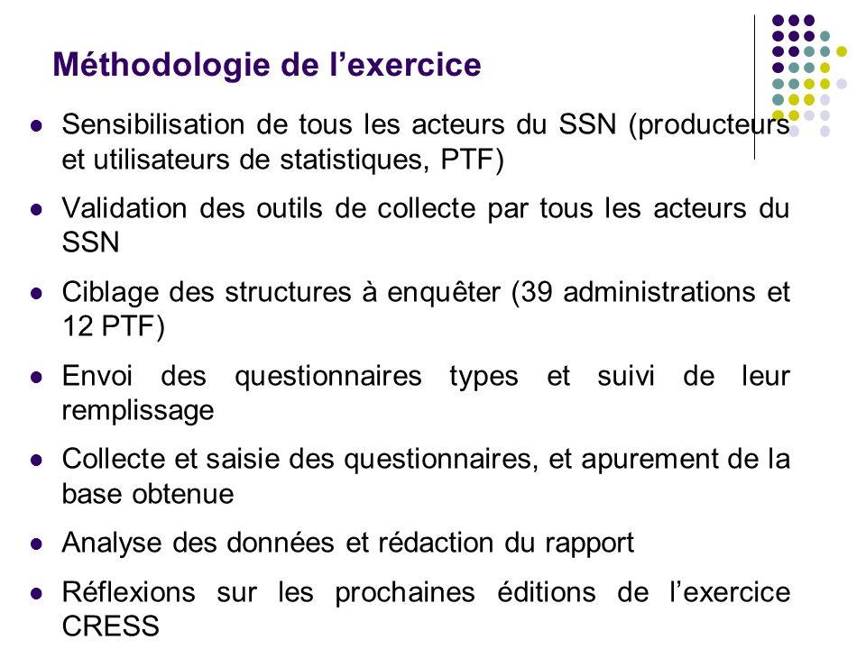 Méthodologie de lexercice Sensibilisation de tous les acteurs du SSN (producteurs et utilisateurs de statistiques, PTF) Validation des outils de colle