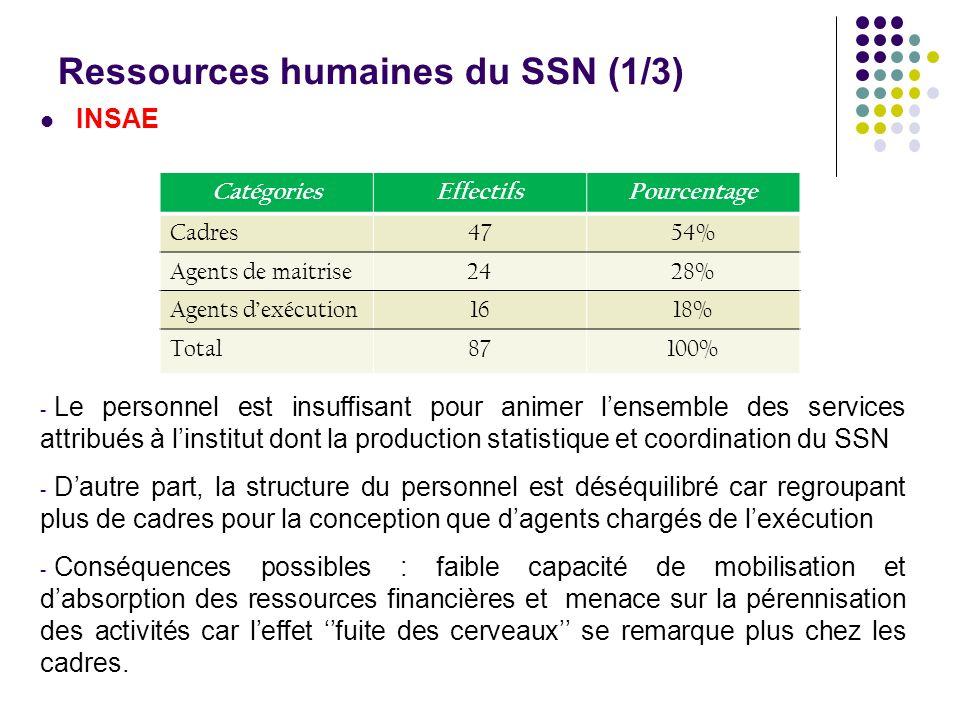 Ressources humaines du SSN (1/3) INSAE - Le personnel est insuffisant pour animer lensemble des services attribués à linstitut dont la production stat