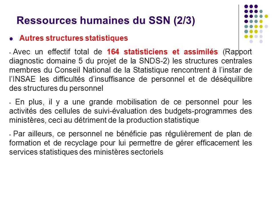 Ressources humaines du SSN (2/3) Autres structures statistiques - Avec un effectif total de 164 statisticiens et assimilés (Rapport diagnostic domaine