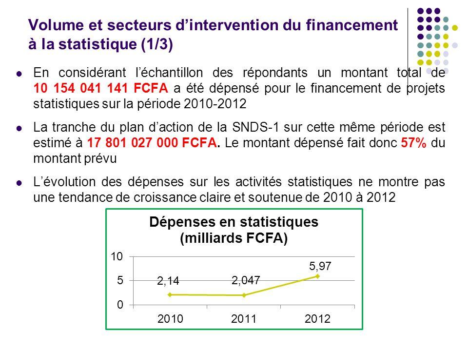 Volume et secteurs dintervention du financement à la statistique (1/3) En considérant léchantillon des répondants un montant total de 10 154 041 141 F