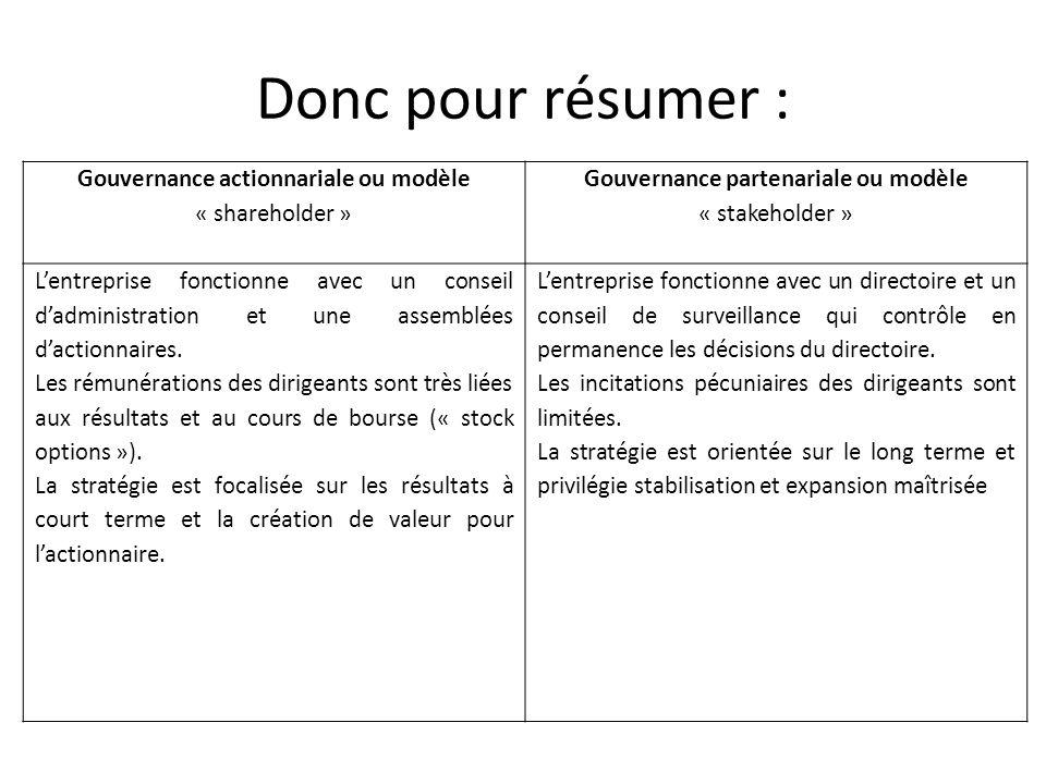 Donc pour résumer : Gouvernance actionnariale ou modèle « shareholder » Gouvernance partenariale ou modèle « stakeholder » Lentreprise fonctionne avec