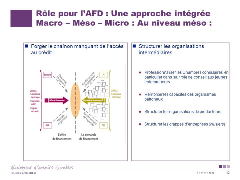Rôle pour lAFD : Une approche intégrée Macro – Méso – Micro : Au niveau méso : Forger le chaînon manquant de laccès au crédit Structurer les organisat