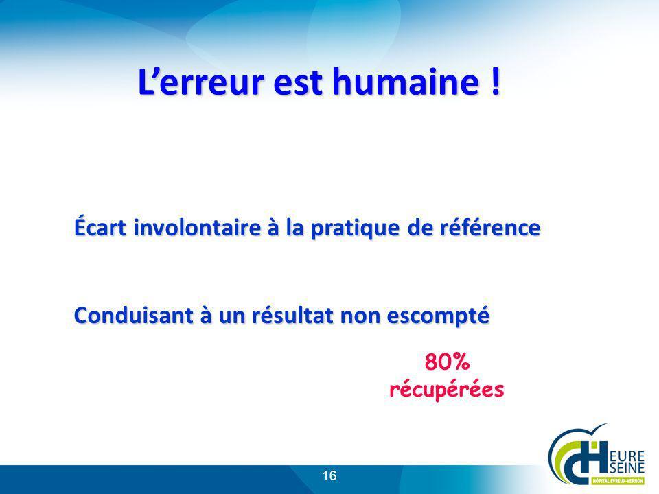 16 Lerreur est humaine ! Écart involontaire à la pratique de référence Écart involontaire à la pratique de référence Conduisant à un résultat non esco