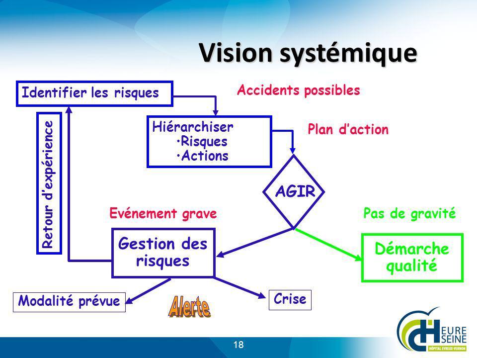 18 Vision systémique Evénement grave Identifier les risques Hiérarchiser Risques Actions Accidents possibles Plan daction Pas de gravité AGIR Démarche