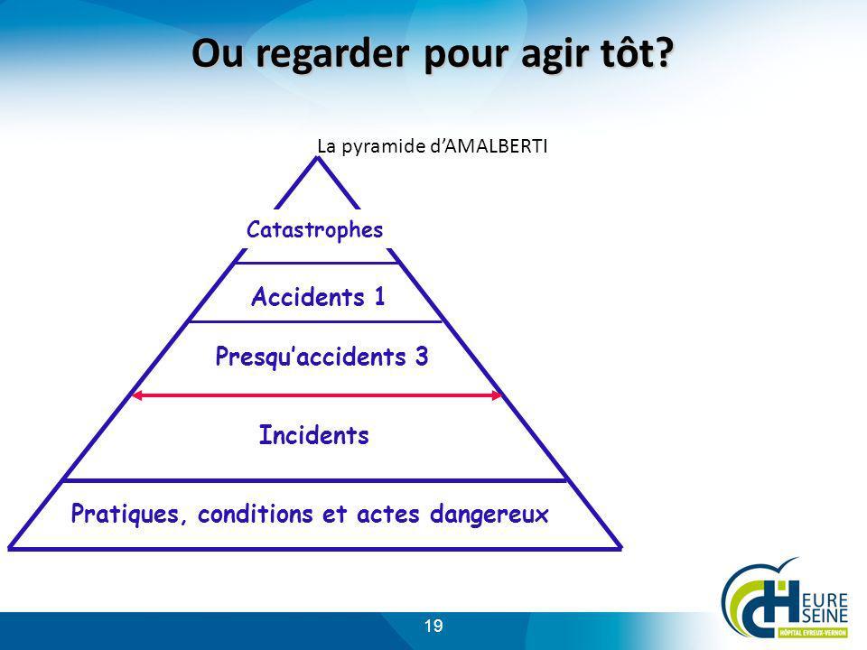 19 Ou regarder pour agir tôt? Ou regarder pour agir tôt? La pyramide dAMALBERTI Incidents Catastrophes Presquaccidents 3 Pratiques, conditions et acte