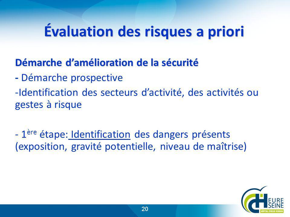 20 Évaluation des risques a priori Démarche damélioration de la sécurité - Démarche prospective -Identification des secteurs dactivité, des activités