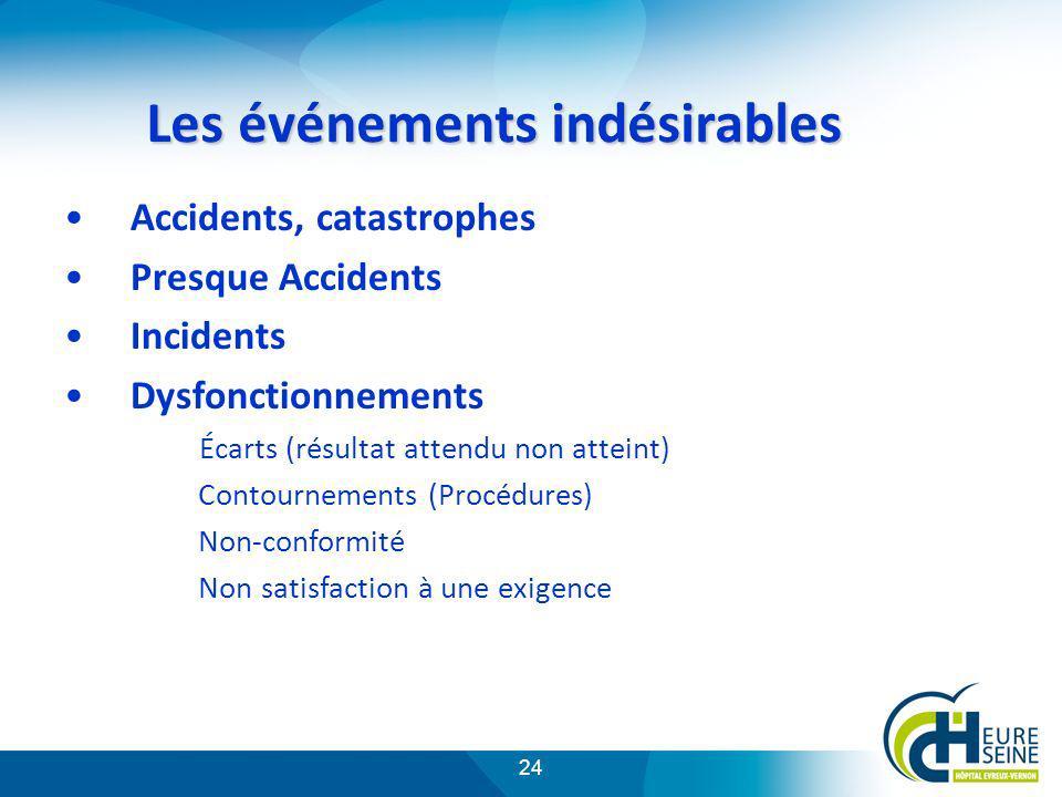 24 Les événements indésirables Accidents, catastrophes Presque Accidents Incidents Dysfonctionnements Écarts (résultat attendu non atteint) Contournem