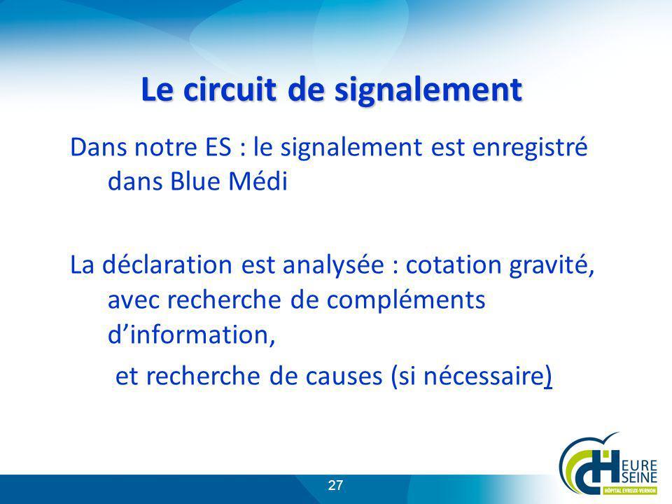 27 Le circuit de signalement Dans notre ES : le signalement est enregistré dans Blue Médi La déclaration est analysée : cotation gravité, avec recherc