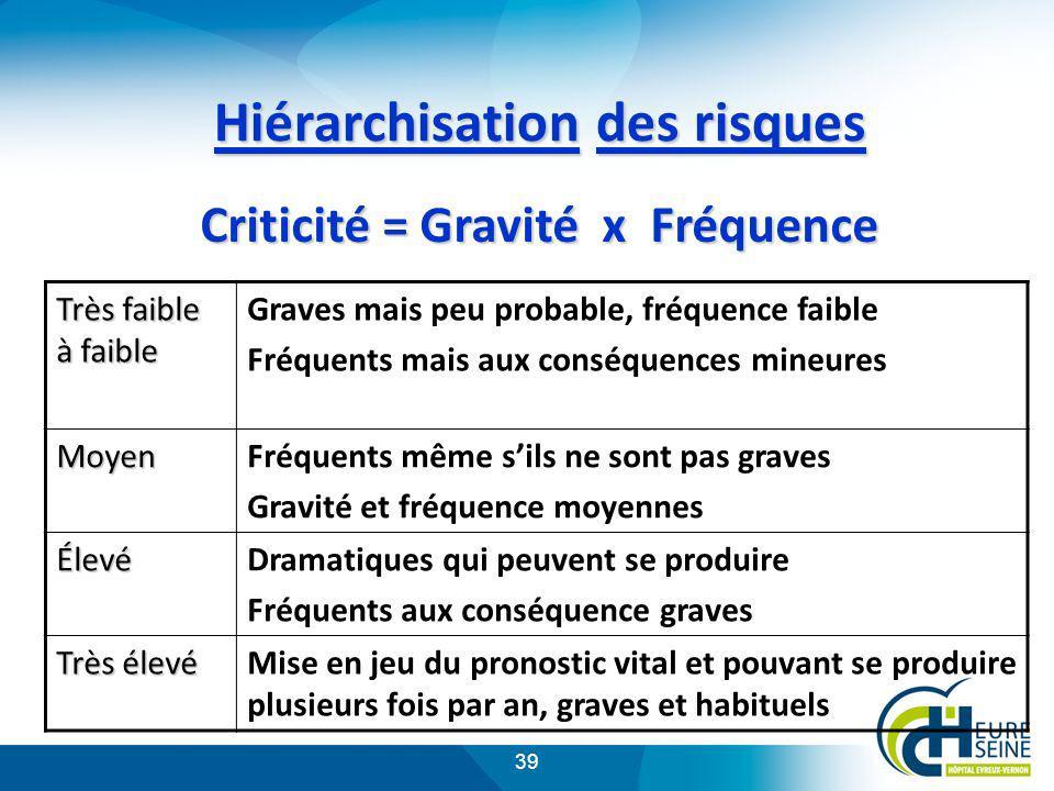 39 Hiérarchisation des risques Criticité = Gravité x Fréquence Très faible à faible Graves mais peu probable, fréquence faible Fréquents mais aux cons