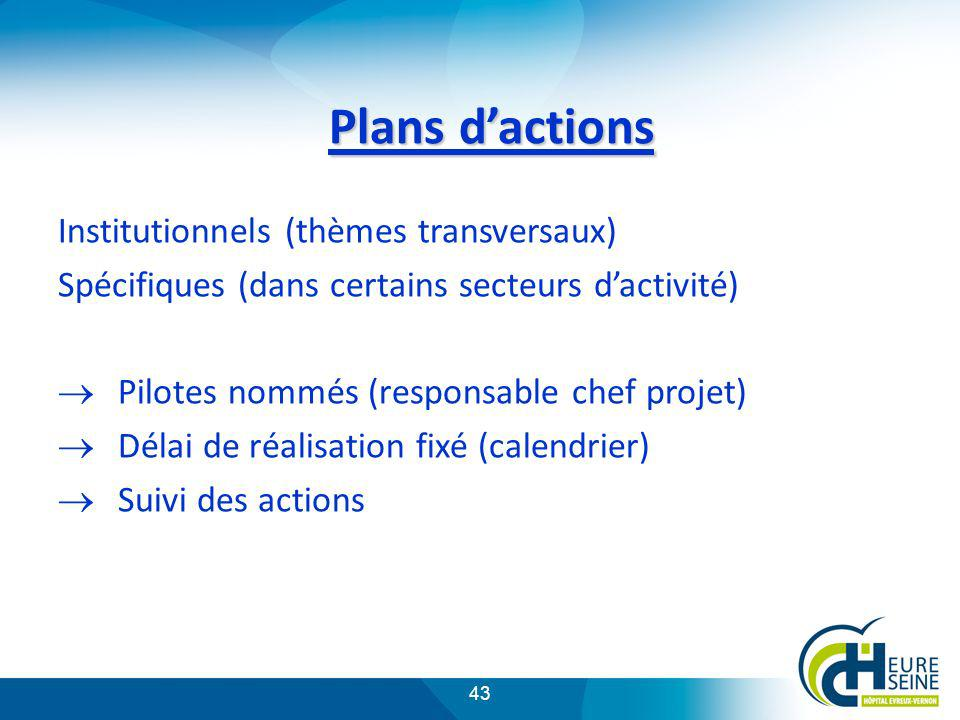 43 Plans dactions Institutionnels (thèmes transversaux) Spécifiques (dans certains secteurs dactivité) Pilotes nommés (responsable chef projet) Délai