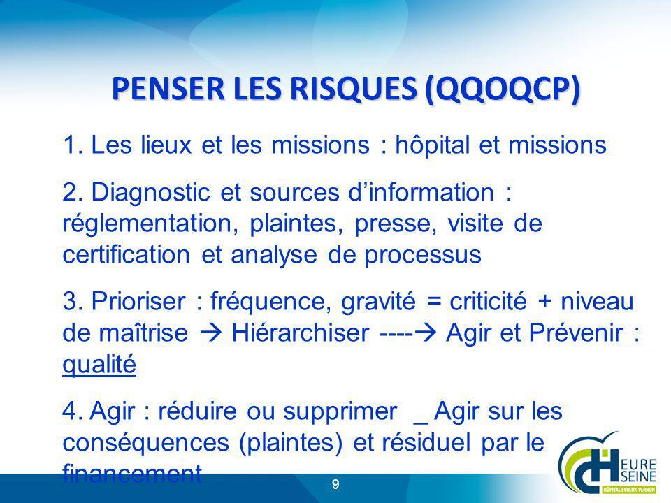 9 PENSER LES RISQUES (QQOQCP) 1. Les lieux et les missions : hôpital et missions 2. Diagnostic et sources dinformation : réglementation, plaintes, pre