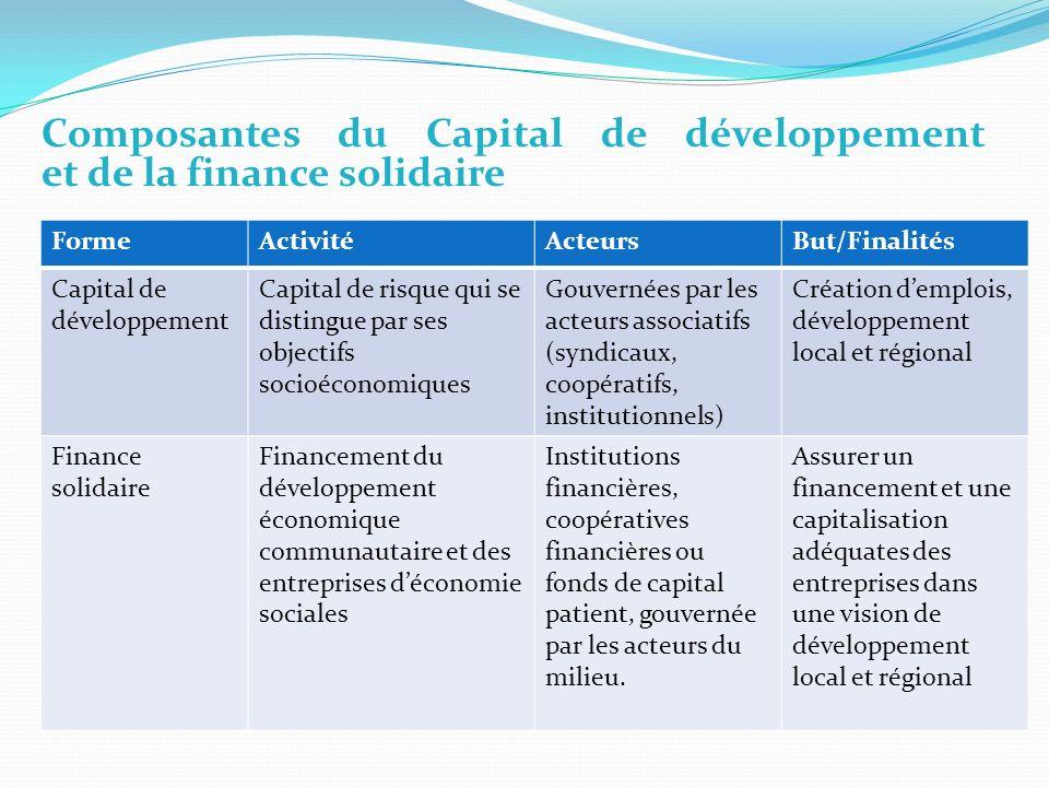 Composantes du Capital de développement et de la finance solidaire FormeActivitéActeursBut/Finalités Capital de développement Capital de risque qui se